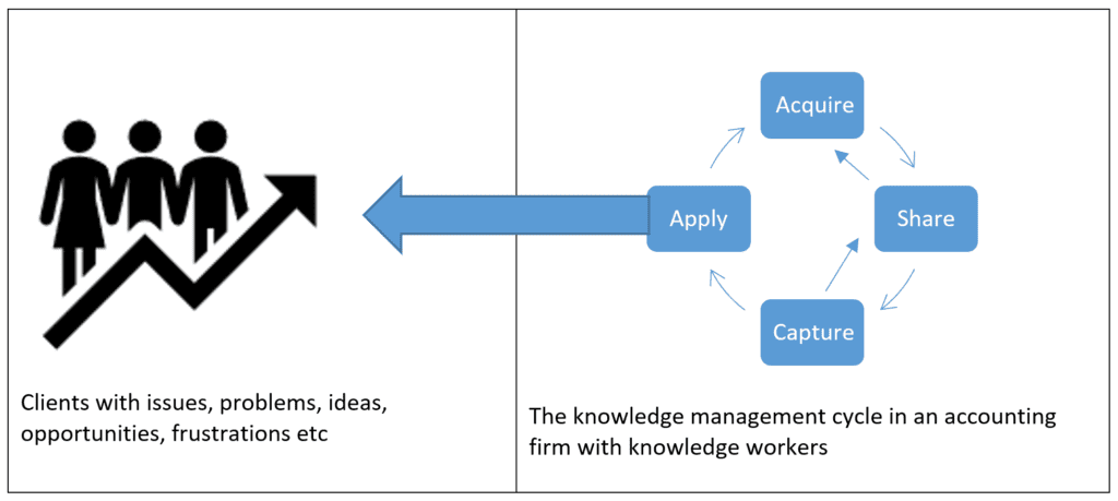 Managing knowledge in an accounting firm
